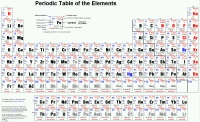 The DEFINATIVE Periodic Table